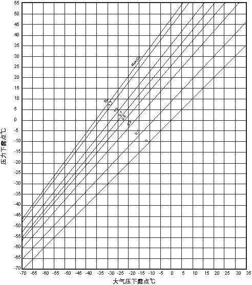 空氣配资盘的壓力漏點與常壓露點換算你了解多少?
